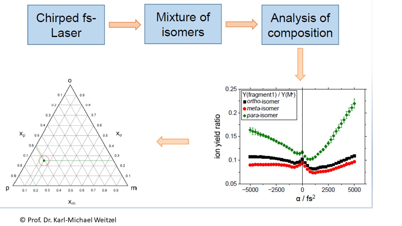 Mass spectrometric data analysis allowing quantitative determination of structural isomers within Mixtures of Compounds