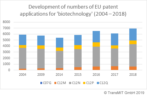 development patent biotechnology 2004 2018